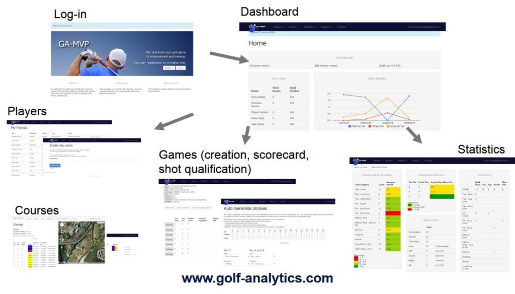 golf analytics tool use cases