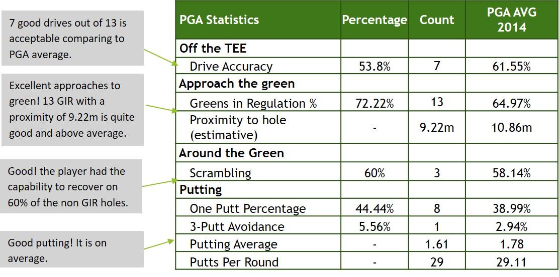 PGA_Statistics-scratch_player