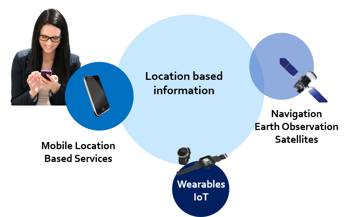 Business mission: mobile based servvices, wearables, space solutions